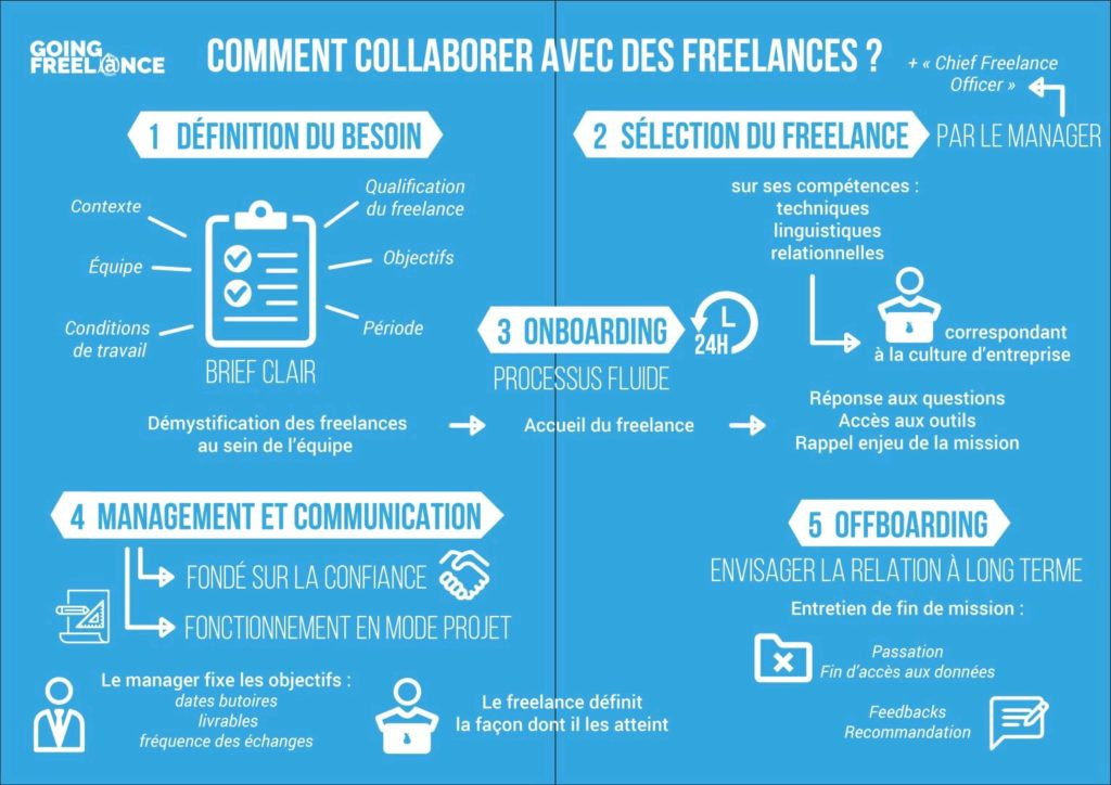 Collaborer avec Flows Communication Project Management - schématisé par Going Freelance
